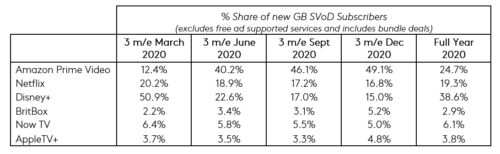 %age share of new GB SVOD subscribers - Amazon Prime Video, Netflix, Disney+, Britbox, Now TV, Apple TV+ - 2020 by quarter