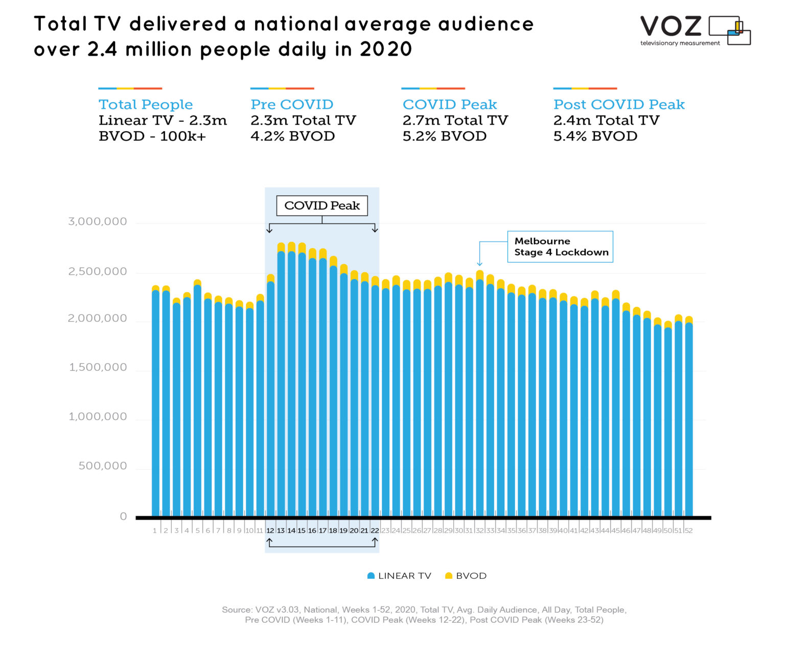 Australia - Total TV delivered a national average audience over 2.4 million people daily in 2020