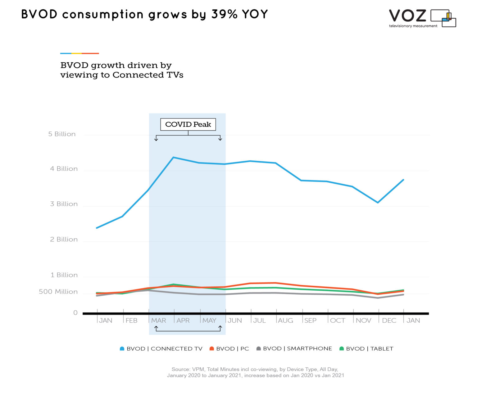 Australia - BVOD consumption grows by 39% YoY - 2020