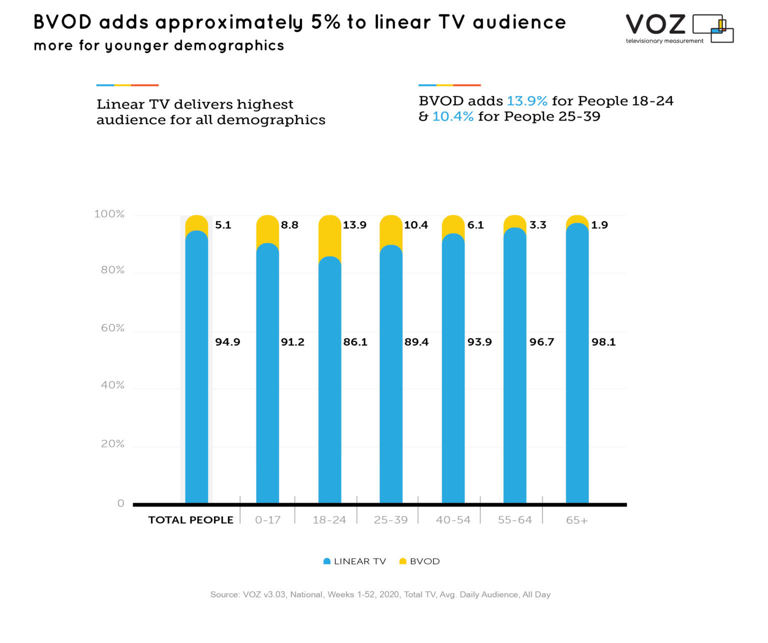Australia - BVOD adds approximately 5% to linear TV audience - 2020
