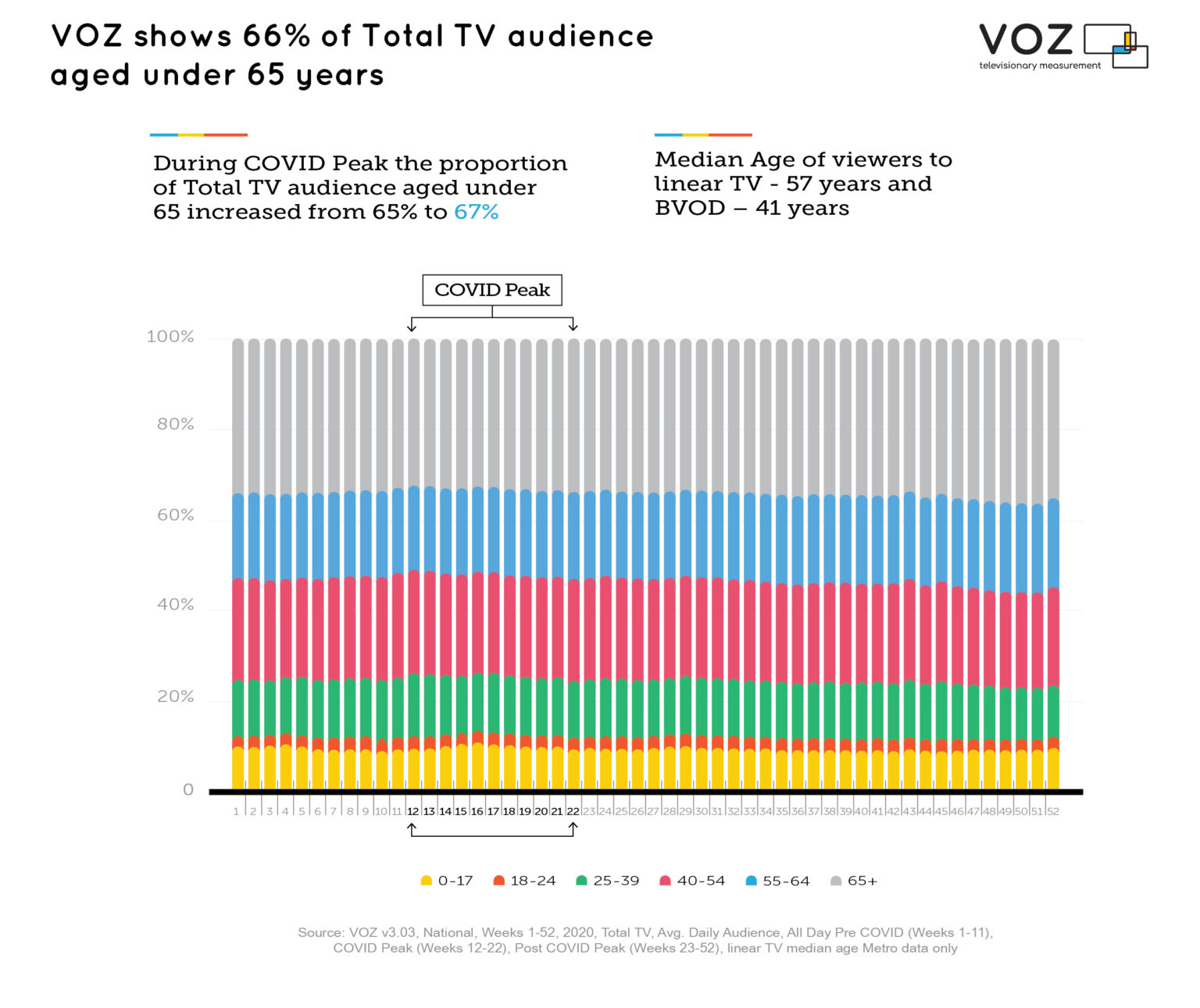 Australia - VOZ shows 66% of Total TV audience aged under 65 years - 2020