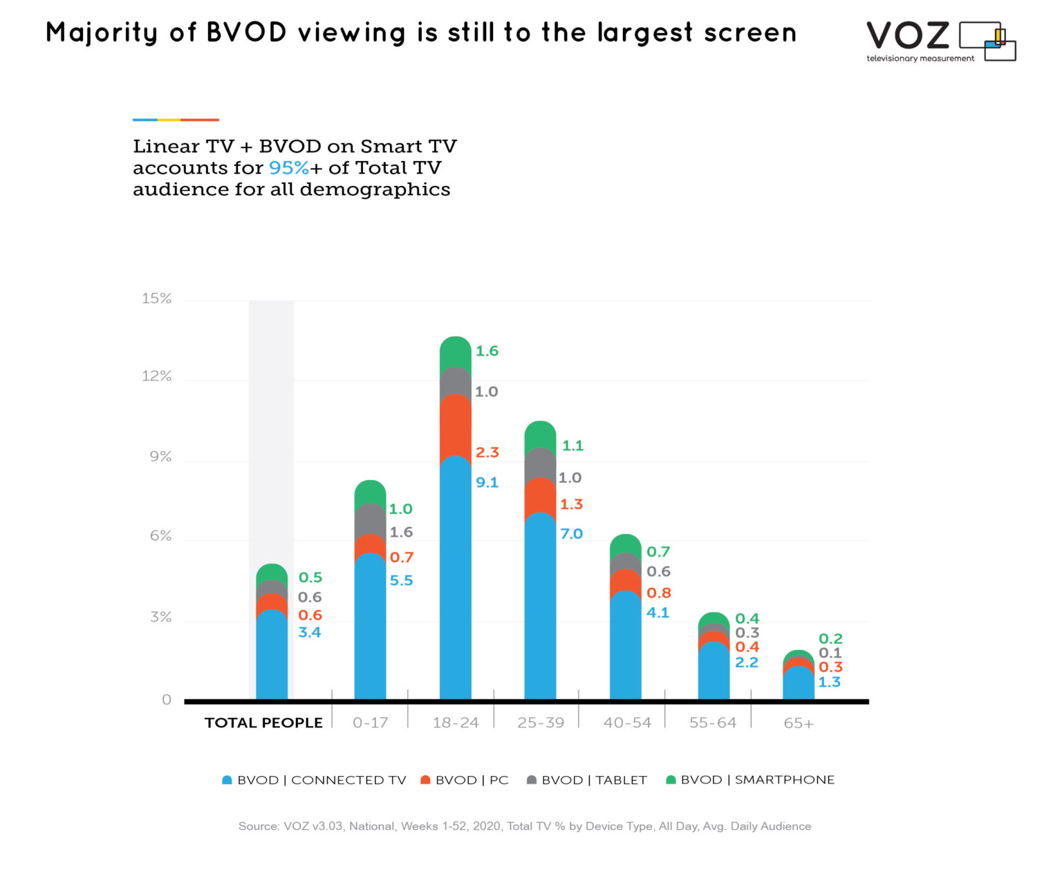 Australia - Majority of BVOD viewing is still to the largest screen - 2020