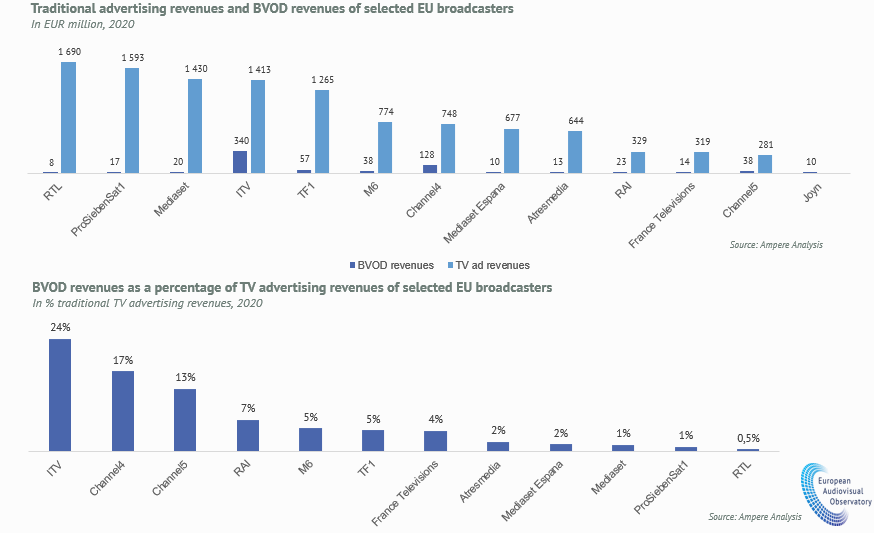 EU28 - Advertising and BVOD revenues