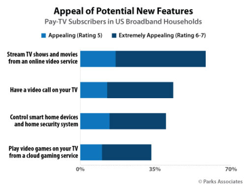 Appeal of Potential New Pay TV Features - U.S.