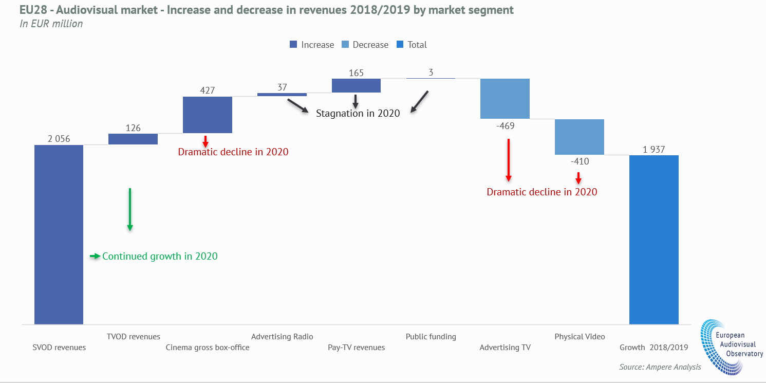 EU28 - Audiovisual market - increase and decrease in revenues 2028-2019 by market segment