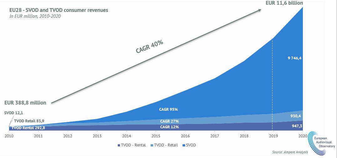EU28 - SVOD and TVOD consumer revenues