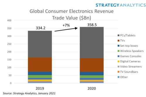 Global Electronics Revenue Trade Value - PCs/Tablets, TVs, Set-Top Boxes, Wireless Speakers, Games Consoles, Digital Cameras, Video Streamers, TV Soundbars, Other - 2019 and 2020
