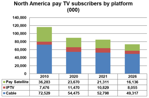North America pay TV subscribers by platform - Cable TV, DTH (Satellite), IPTV - 2010, 2020, 2021, 2026