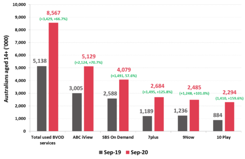 Number of Australians watching Broadcast Video on Demand (BVOD) - Total, ABC iView, SBS On Demand, 7plus, 9Now, 10 Play - Sept. 2019 and Sept. 2020