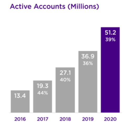 Roku Active Accounts 2016-2020