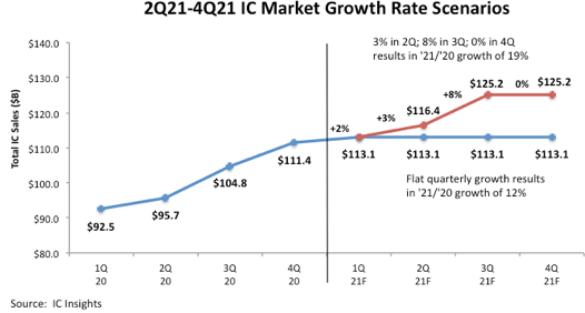 Graph: 2Q 2021-4Q 2021 IC Market Growth Rate Scenarios