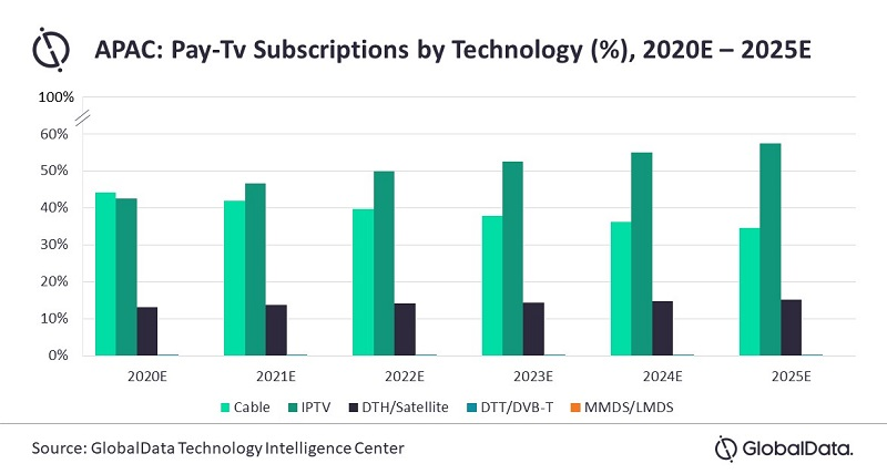 APAC pay TV subscription share by technology - 2020 to 2025