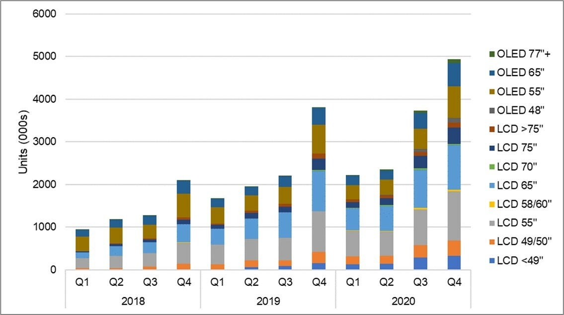 Advanced TV Shipments by Size and Display Technology, Q1 2018 to Q4 2020 - LCD and OLED