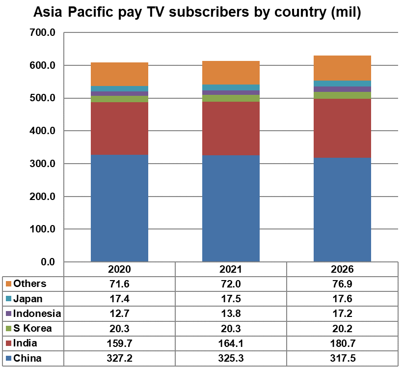 Asia Pacific pay TV subscribers by country - China, India, South Korea, Indonesia, Japan, Others - 2020, 2021, 2026