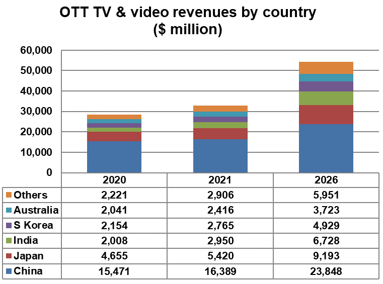 Asia-Pacific OTT TV and video revenues by country - China, Japan, India, South Korea, Australia, Others - 2020, 2021, 2026