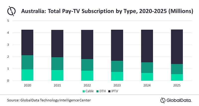 Australia Pay TV Subscriptions By Type - Cable TV, DTH (Satellite), IPTV - 2020-2025