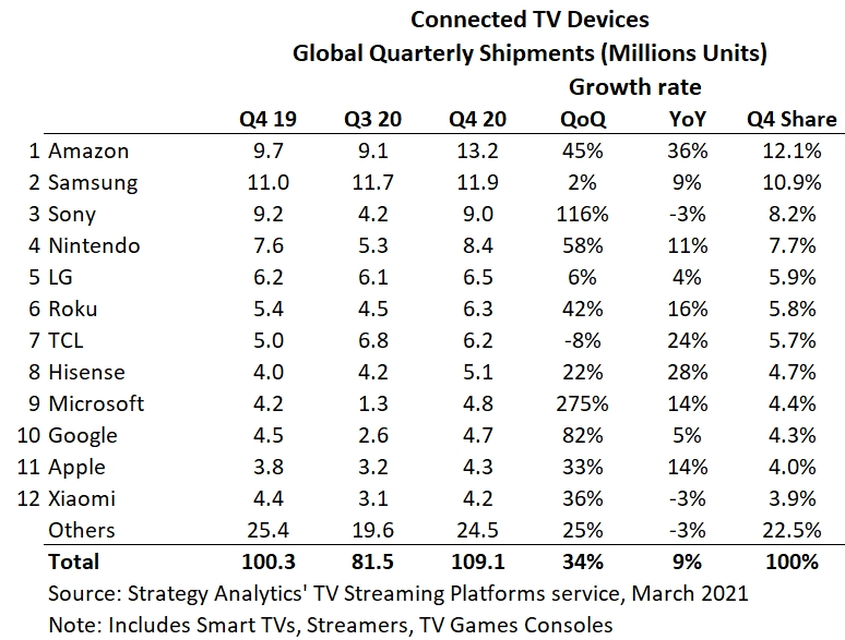 Chart: Connected TV Devices Quarterly Shipments - Amazon, Samsung, Sony Corporation, Nintendo, LG Electronics, Roku, TCL, Hisense, Microsoft, Google, Apple, Xiaomi, Others - 4Q 2019, 3Q 2020, 4Q 2020, Growth rate, Share