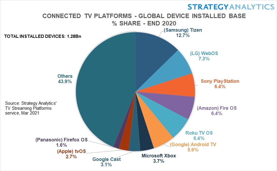 Strategy Analytics: Connected TV Platforms - Tizen (Samsung), WebOS (LG), Sony Playstation, Fire OS (Amazon), Roku TV OS, Android TV (Google), Microsoft Xbox, Google Cast, tvOS (Apple), Firefox OS (Panasonic), Others - Global Installed Base - End-2020