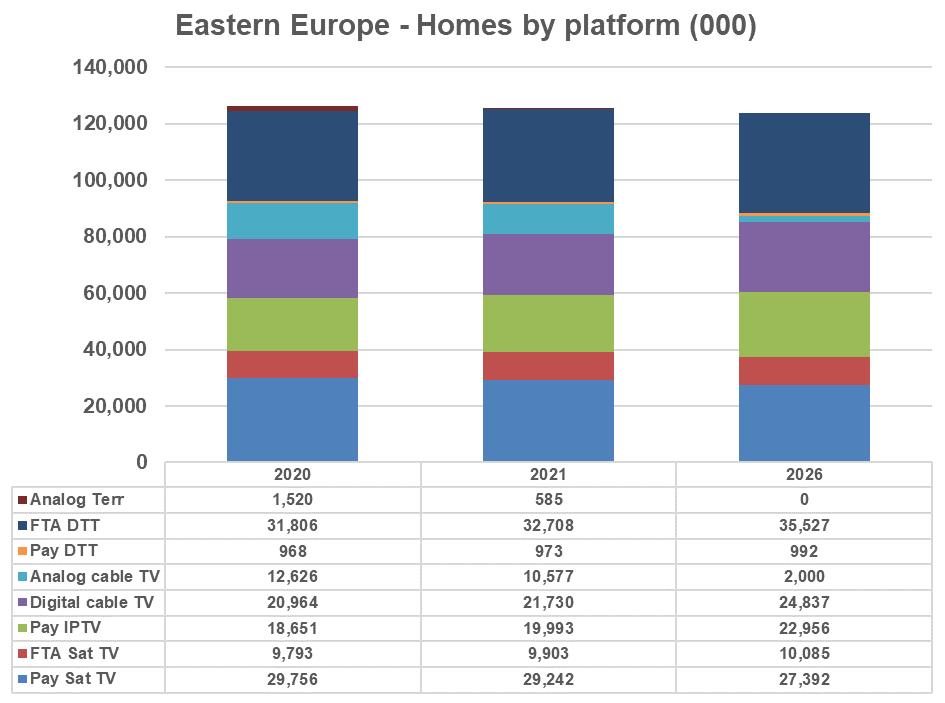 Eastern Europe: Homes by platform - Pay Satellite TV, FTA Satellite TV, Pay IPTV, Digital cable TV, Analog cable TV, Pay DTT, FTA DTT, Analog Terrestrial - 2020, 2021, 2026