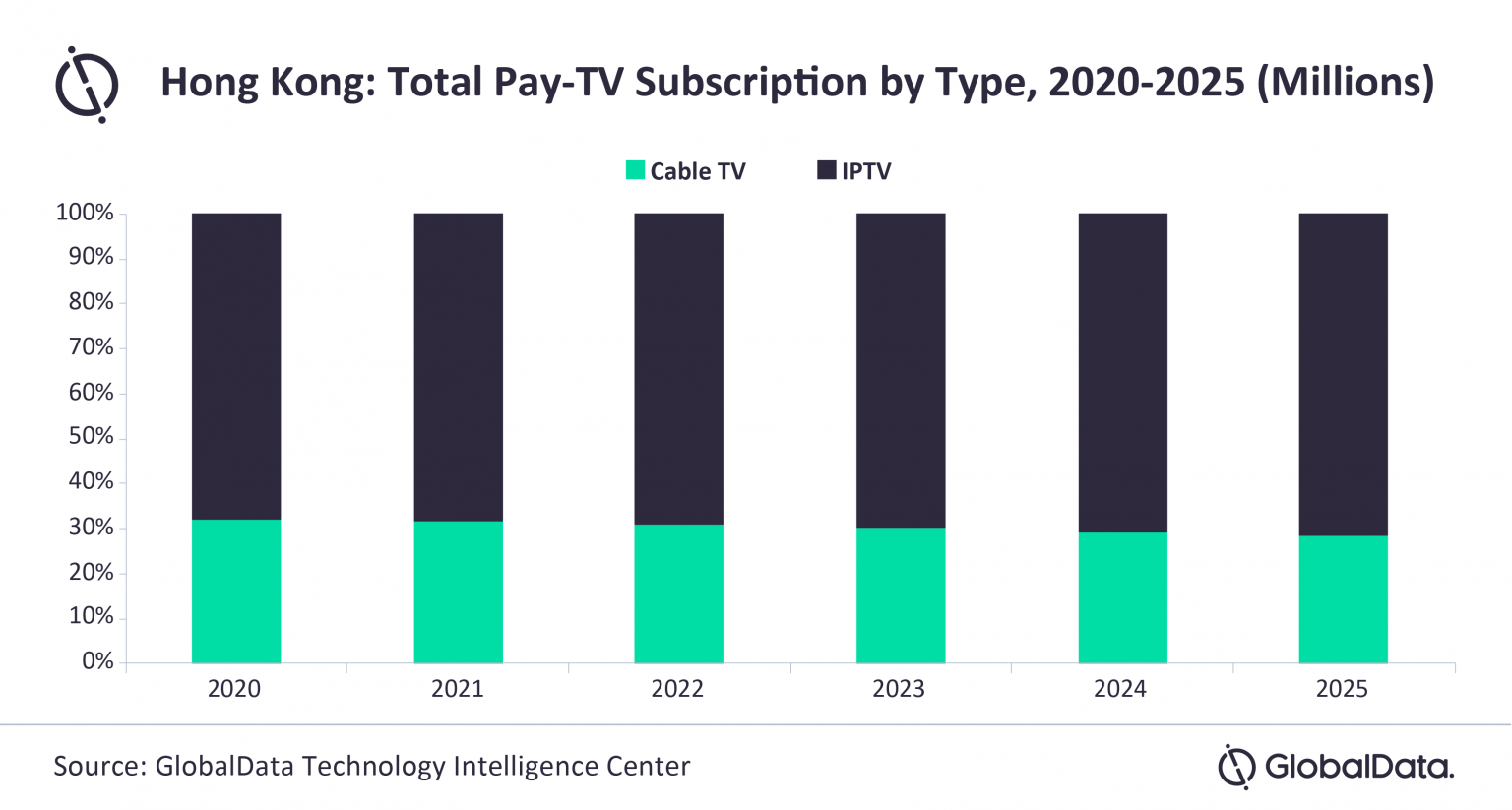 Hong Kong: Pay TV Subscriptions by Type - Cable TV, IPTV - 2020-2025