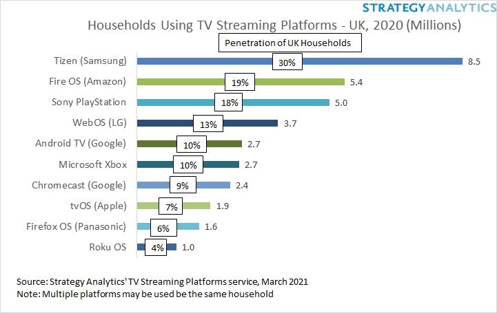 Households Using TV Streaming Platforms - UK - Tizen (Samsung), Fire OS (Amazon), Sony Playstation (Sony Corporation), WebOS (LG Electronics), Android TV (Google), Xbox (Microsoft), Chromecast (Google), tvOS (Apple), Firefox OS (Panasonic), Roku OS - 2020