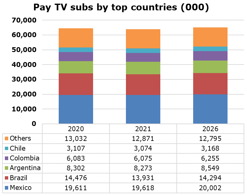 Latin America - Pay TV subscribers by top countries - Mexico, Brazil, Argentina, Colombia, Chile, Others