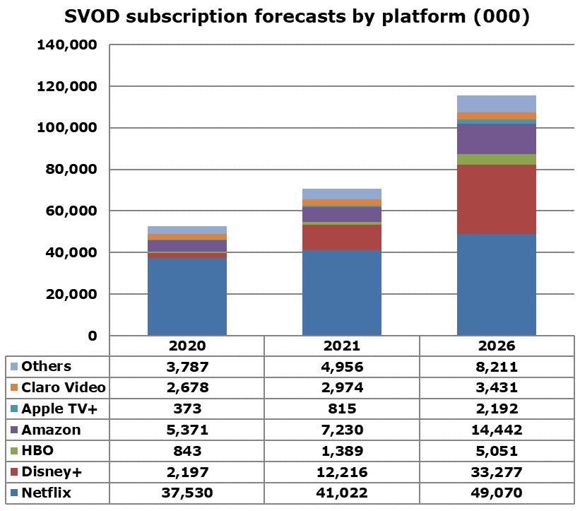 Latin America - SVOD subscription forecasts by platform - Netflix, Disney+, HBO, Amazon, Apple TV+, Claro Video, Others