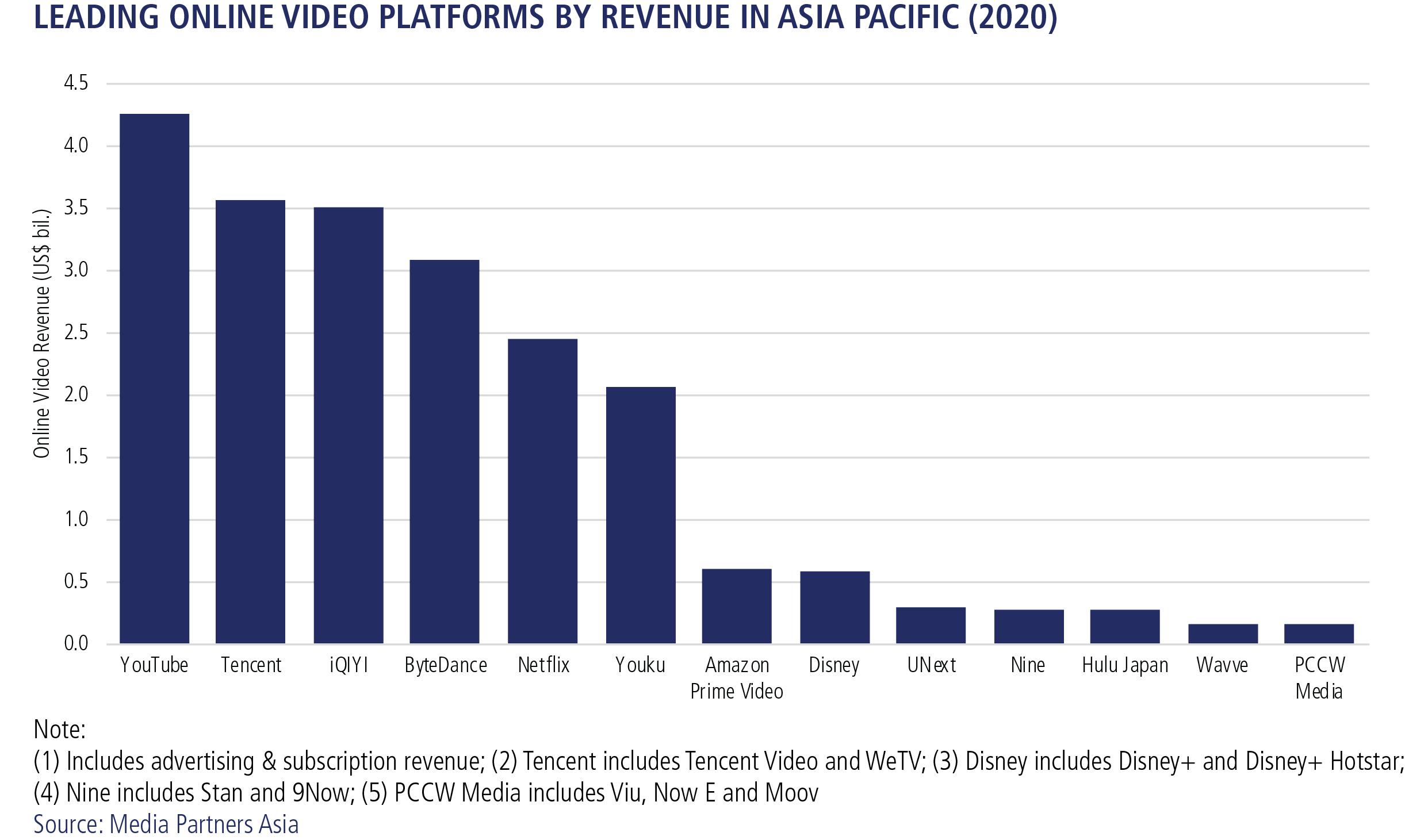 Leading Online Video Platforms By Revenue in Asia Pacific - YouTube, Tencent (Tencent Video, WeTV), iQIYI, ByteDance, Netflix, Youku, Amazon Prime Video, Disney (Disney+, Disney+ Hotstar), UNext, Nine (Stan, 9Now), Hulu Japan, Wavve, PCCW Media (Viu, Now E, Moov) - 2020