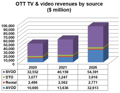 North America OTT TV and video revenues by source - SVOD, Download-To-Own (DTO), Rental, AVOD - 2020, 2021, 2026