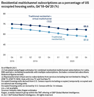 Residential multichannel subscriptions as a percentage of US occupied housing units - 4Q 2018-4Q 2020