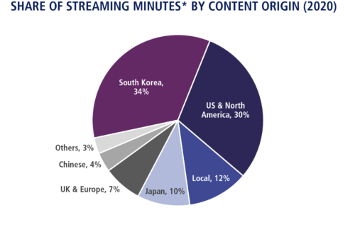 South-East Asia Share Of Streaming Minutes By Content Origin - 2020