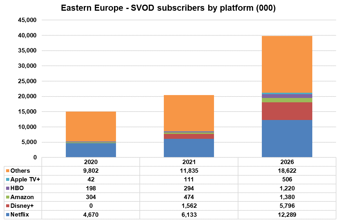 Eastern Europe - SVOD subscribers by platform - Netflix, Disney+, Amazon, HBO, Apple TV+, Others - 2020, 2021, 2026