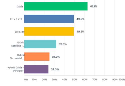 European Video Delivery Mediums Represented in BTR-100 Connected TV- and CPE-based Programmatic Advertising Trends Survey - Cable, IPTV/OTT, Satellite, Hybrid Satellite, Hybrid Terrestrial, Hybrid Cable - IPTV/OTT
