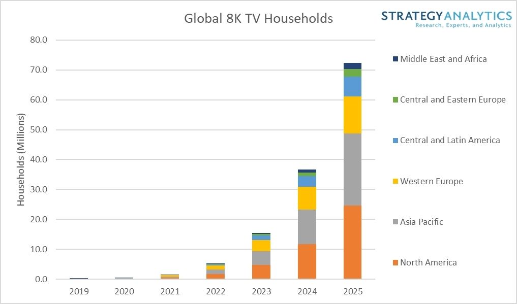 Global 8K TV Households - North America, Asia-Pacific, Western Europe, Central and Latin America, Central and Eastern Europe, Middle East and Africa - 2019-2025
