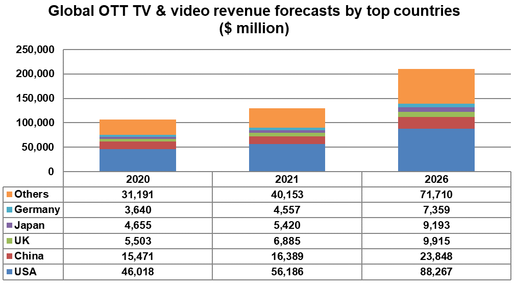 Global OTT TV & video revenue forecasts by top countries - USA, China, UK, Japan, Germany, Others - 2020, 2021, 2026