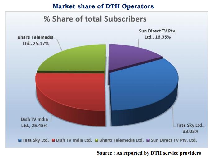 India - Market Share of DTH Operators - 4Q 2020