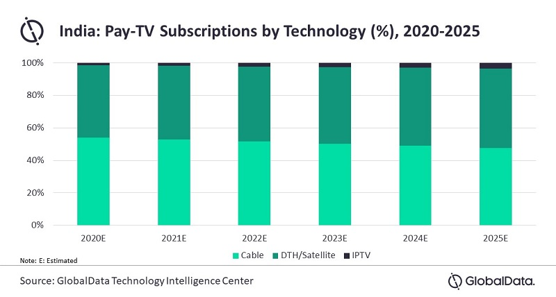 India - Pay TV Subscriptions by Technology - Cable TV, DTH/Satellite, IPTV - 2020-2025