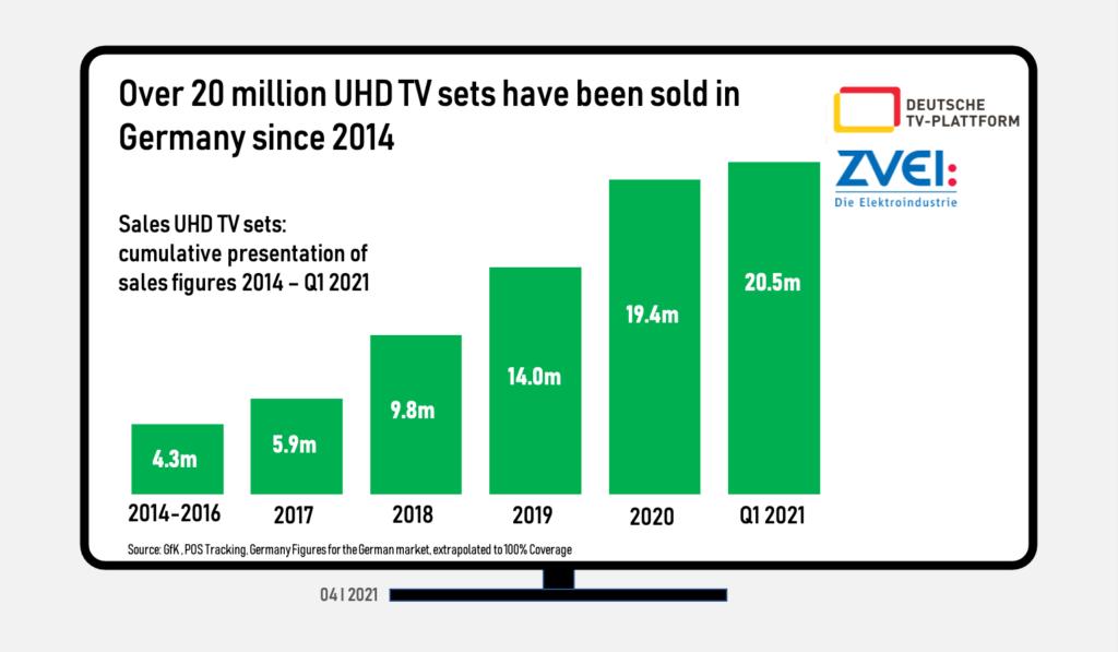 Germany: UHD TV set sales - Cumulative - 2014 to 1Q 2021
