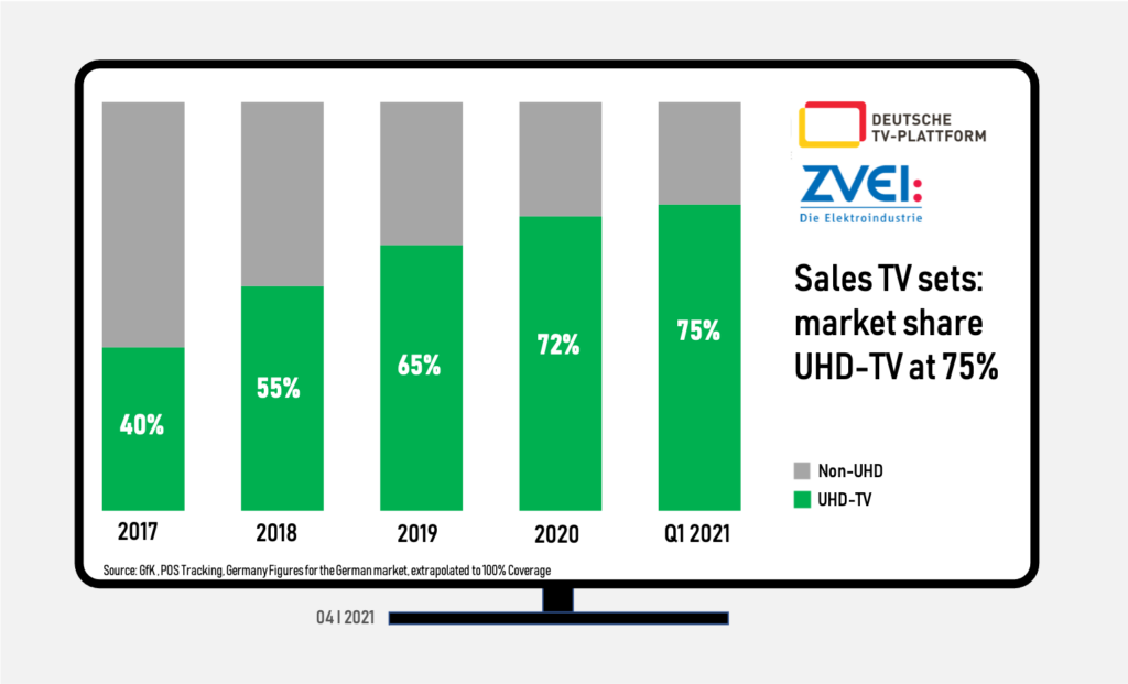 Germany: TV set sales market share - UHD-TV at 75% - 1Q 2021