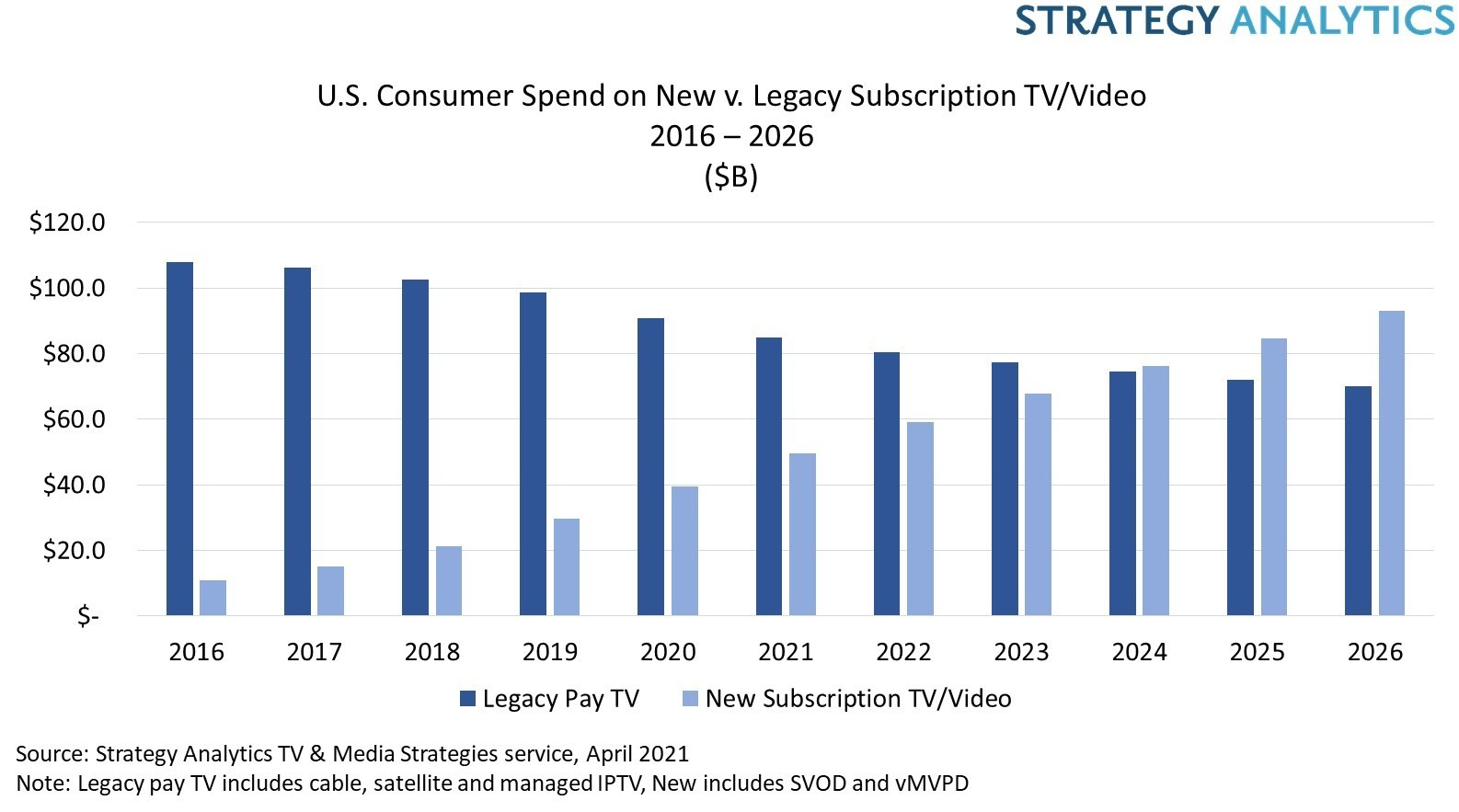 US Consumer Spend on New Subscription TV/Video (SVOD and vMVPD) versus Legacy Pay TV (cable, satellite, managed IPTV) [$Bn] - 2016-2026