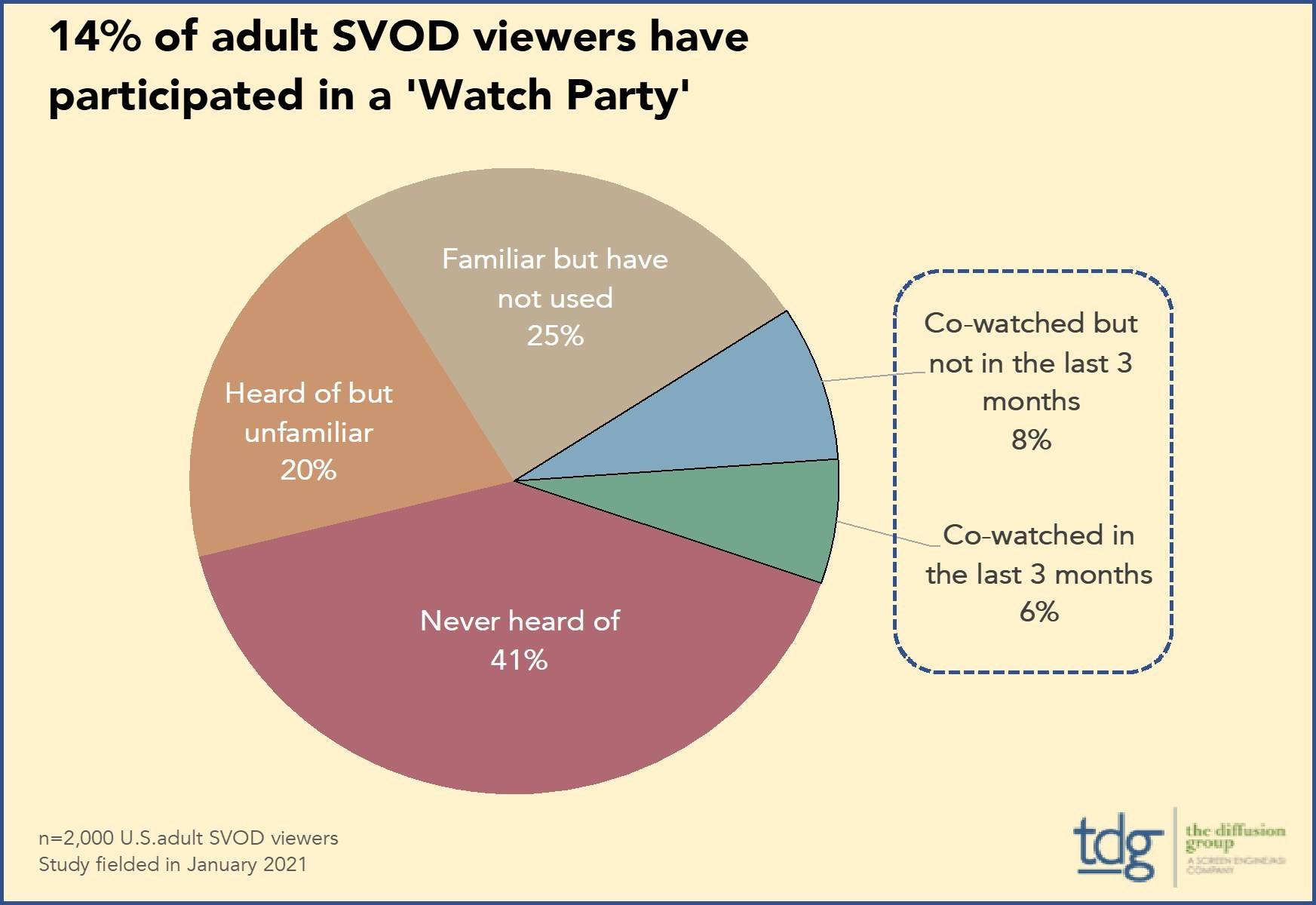 Watch Party/Cowatching Among SVOD Viewers
