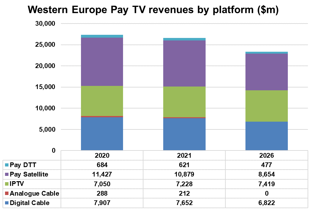 Western Europe Pay TV revenues by platform - Digital Cable, Analogue Cable, IPTV, Pay Satellite, Pay DTT - 2020, 2021, 2026