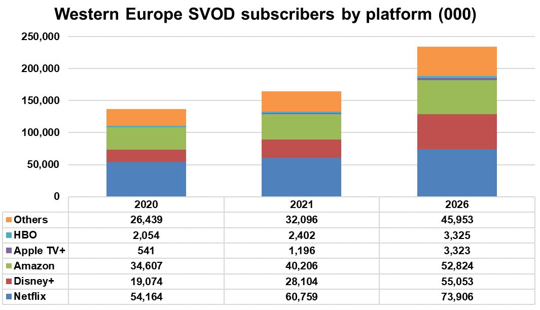 Western Europe SVOD subscribers by platform - Netflix, Disney+, Amazon, Apple TV+, HBO, Others - 2020, 2021, 2026