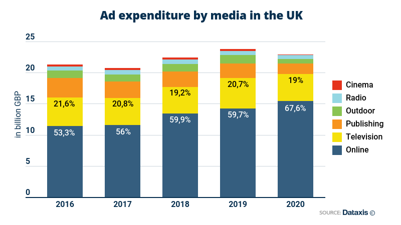 Ad expenditure by media in the UK - Online, Television, Publishing, Outdoor, Radio, Cinema - 2016-2020