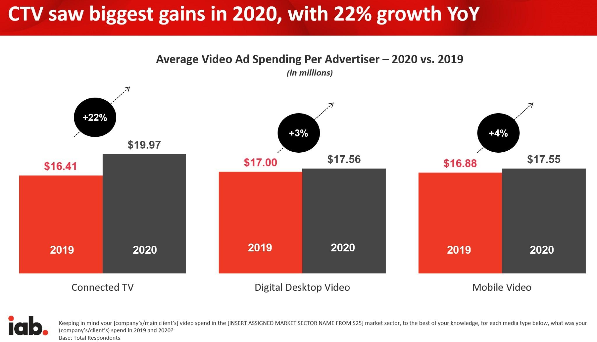 Average Video Ad Spending Per Advertiser - 2020, 2019
