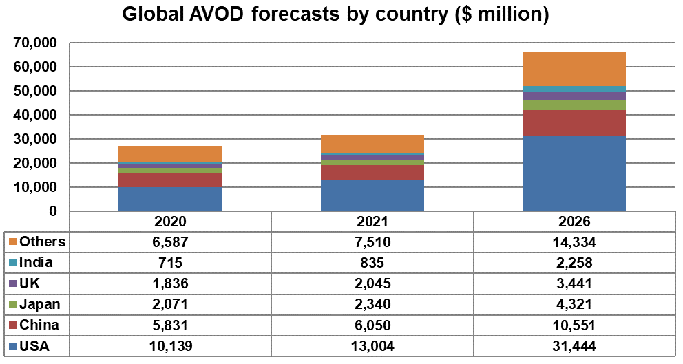 Global AVOD forecasts by country - USA, China, Japan, UK, India, Others - 2020, 2021, 2026