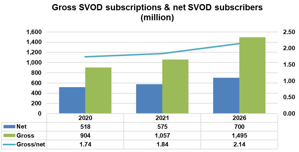 SVOD subscriptions versus SVOD subscribers  - 2020, 2021, 2026