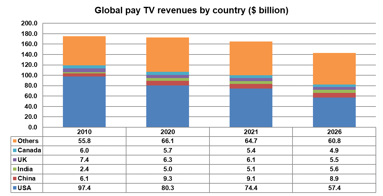 Global pay TV revenues by country - USA, China, India, UK, Canada, Others - 2010, 2020, 2021, 2026