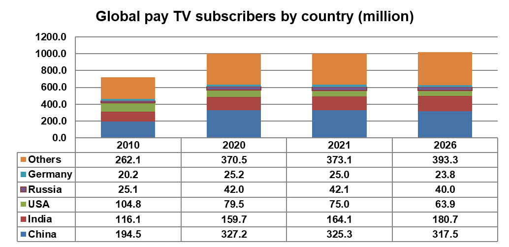 Global Pay TV Subscribers By Country - China, India, USA, Russia, Germany, Others - 2010, 2020, 2021, 2026