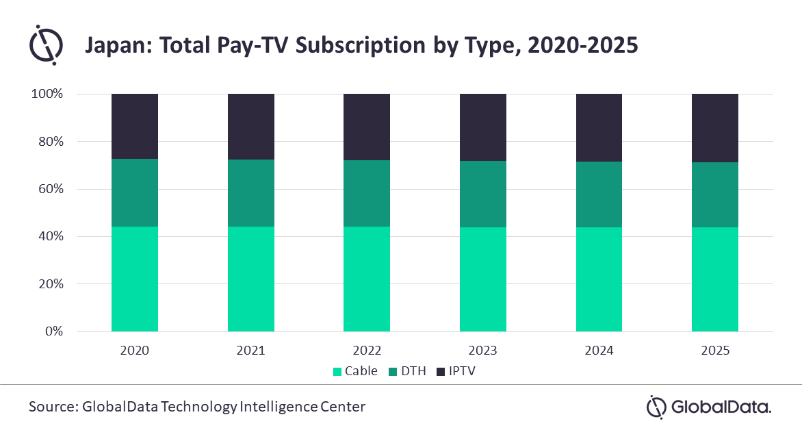 Japan: Total Pay TV Subscriptions by Type - Cable TV, DTH (Satellite), IPTV - 2020-2025
